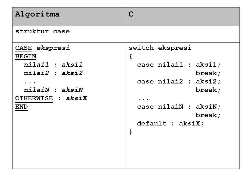 AlgoritmaC struktur case CASE ekspresi BEGIN nilai1 : aksi1 nilai2 : aksi2... nilaiN : aksiN OTHERWISE : aksiX END switch ekspresi { case nilai1 : aks