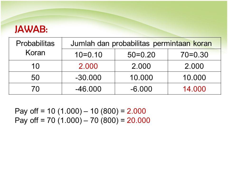 JAWAB: Probabilitas Koran Jumlah dan probabilitas permintaan koran 10=0.1050=0.2070=0.30 102.000 50-30.00010.000 70-46.000-6.00014.000 Pay off = 10 (1