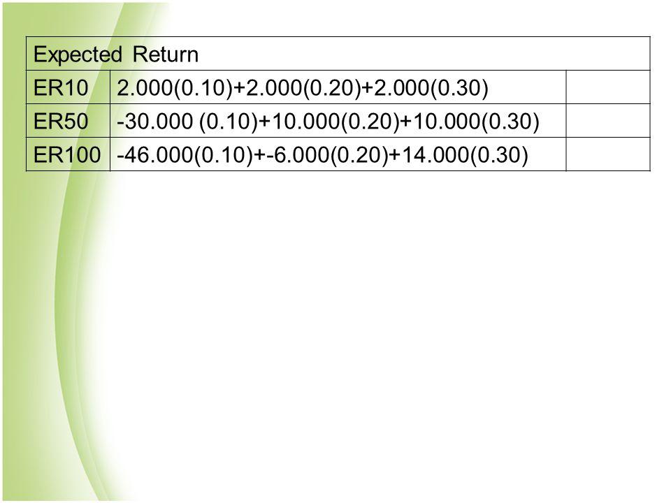 Expected Return ER102.000(0.10)+2.000(0.20)+2.000(0.30) ER50-30.000 (0.10)+10.000(0.20)+10.000(0.30) ER100-46.000(0.10)+-6.000(0.20)+14.000(0.30)