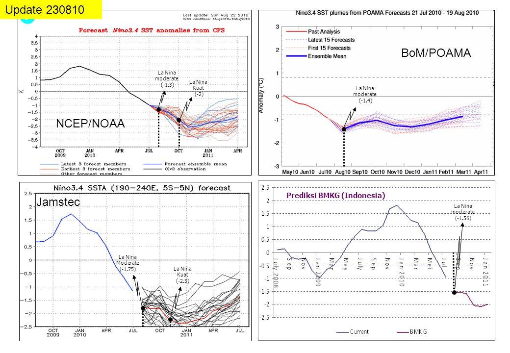 Prediksi BMKG (Indonesia) Update 230810 NCEP/NOAA BoM/POAMA Jamstec La Nina moderate (-1.4) La Nina moderate (-1.3) La Nina Moderate (-1.75) La Nina K