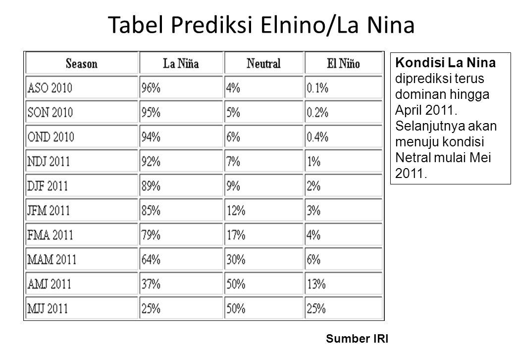 Tabel Prediksi Elnino/La Nina Sumber IRI Kondisi La Nina diprediksi terus dominan hingga April 2011. Selanjutnya akan menuju kondisi Netral mulai Mei