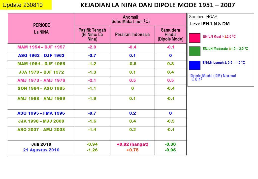 KEJADIAN LA NINA DAN DIPOLE MODE 1951 – 2007 Update 230810 Sumber : NOAA EN/LN Lemah ± 0.5 – 1.0 0 C EN/LN Moderate ± 1.0 – 2.0 0 C EN/LN Kuat > ± 2.0