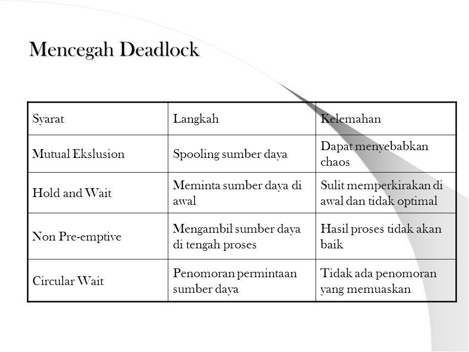 Menghindari Deadlock Kondisi Aman (Safe state) Suatu keadaan dapat dinyatakan sebagai safe state jika tidak terjadi deadlock dan terdapat cara untukmemenuhi semua permintaan sumber daya yang ditunda tanpa menghasilkan deadlock.