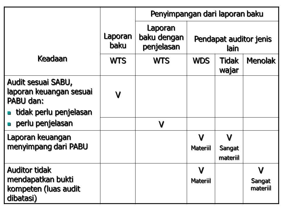 Keadaan Laporan baku Penyimpangan dari laporan baku Laporan baku dengan penjelasan Pendapat auditor jenis lain WTSWTSWDS Tidak wajar Menolak Audit ses