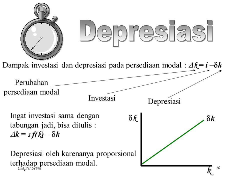 Chapter Seven 10 Dampak investasi dan depresiasi pada persediaan modal :  k = i –  k Perubahan persediaan modal Investasi Depresiasi Ingat investasi