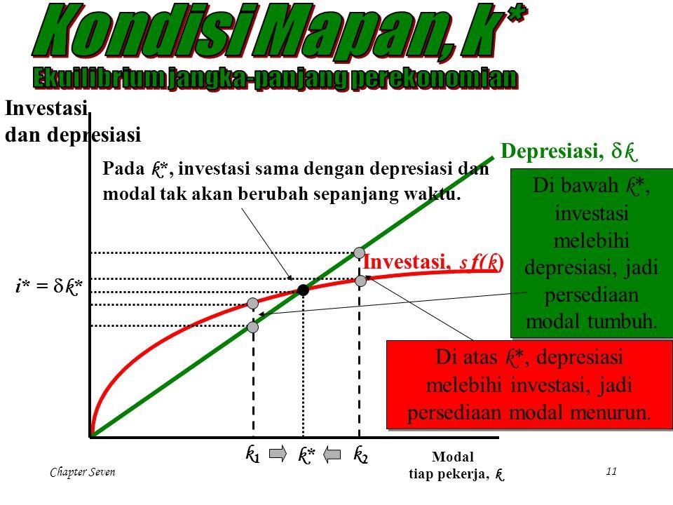 Chapter Seven 11 Investasi dan depresiasi Modal tiap pekerja, k i* =  k * k*k* k1k1 k2k2 Pada k *, investasi sama dengan depresiasi dan modal tak aka