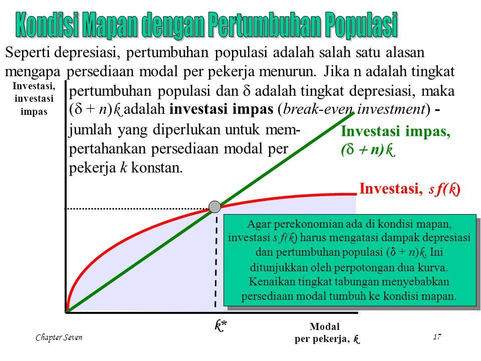 Chapter Seven 17 Seperti depresiasi, pertumbuhan populasi adalah salah satu alasan mengapa persediaan modal per pekerja menurun. Jika n adalah tingkat
