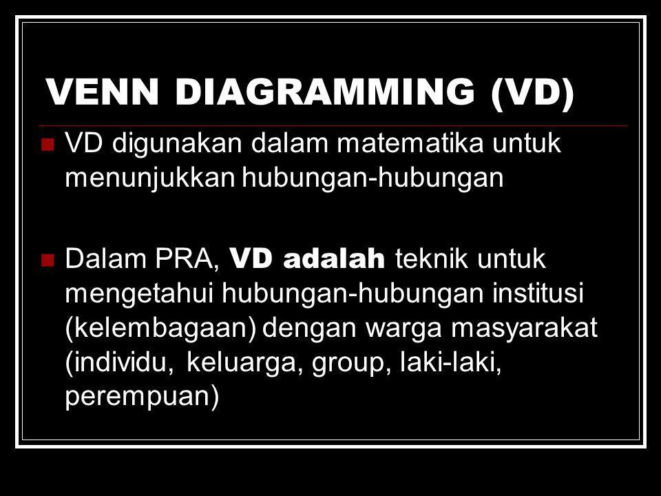 VENN DIAGRAMMING (VD) VD digunakan dalam matematika untuk menunjukkan hubungan-hubungan Dalam PRA, VD adalah teknik untuk mengetahui hubungan-hubungan