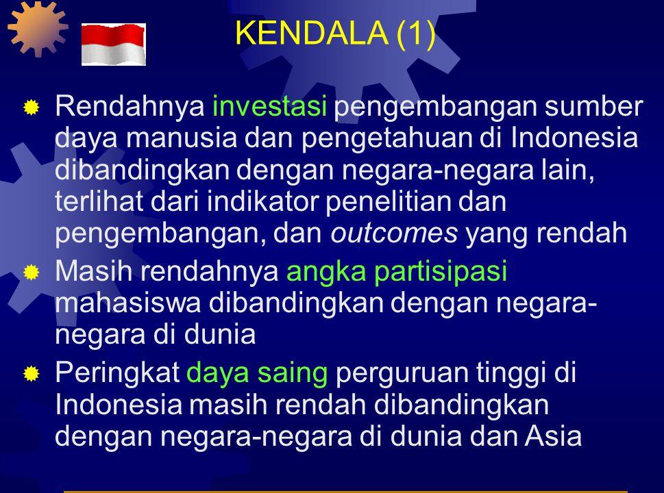 KENDALA (1)  Rendahnya investasi pengembangan sumber daya manusia dan pengetahuan di Indonesia dibandingkan dengan negara-negara lain, terlihat dari indikator penelitian dan pengembangan, dan outcomes yang rendah  Masih rendahnya angka partisipasi mahasiswa dibandingkan dengan negara- negara di dunia  Peringkat daya saing perguruan tinggi di Indonesia masih rendah dibandingkan dengan negara-negara di dunia dan Asia
