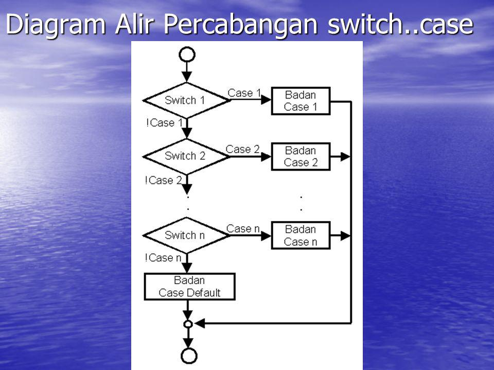 Diagram Alir Percabangan switch..case
