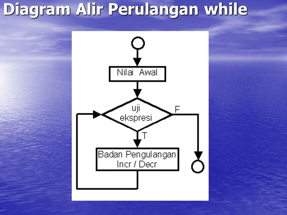 Diagram Alir Perulangan while