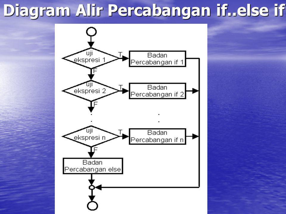 Diagram Alir Perulangan do..while