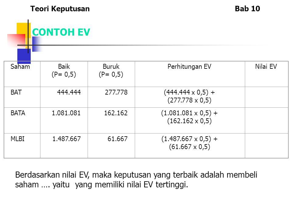 SahamBaik (P= 0,5) Buruk (P= 0,5) Perhitungan EVNilai EV BAT444.444277.778(444.444 x 0,5) + (277.778 x 0,5) BATA1.081.081162.162(1.081.081 x 0,5) + (1