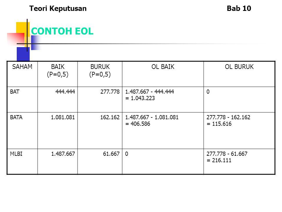 CONTOH EOL SAHAMBAIK (P=0,5) BURUK (P=0,5) OL BAIKOL BURUK BAT444.444277.7781.487.667 - 444.444 = 1.043.223 0 BATA1.081.081162.1621.487.667 - 1.081.08