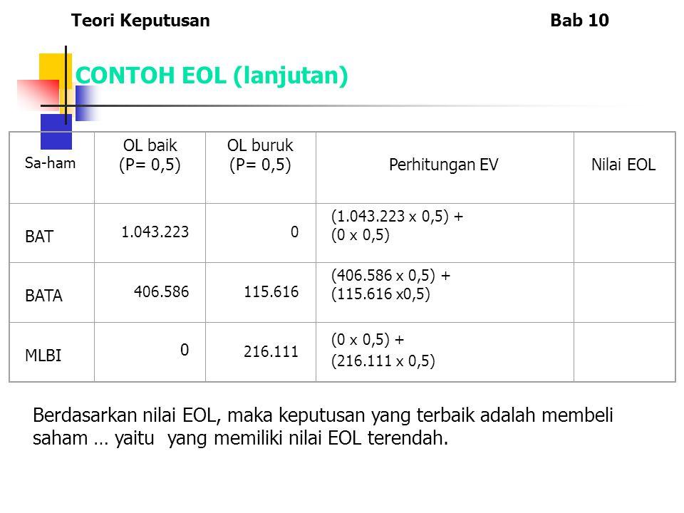 Sa-ham OL baik (P= 0,5) OL buruk (P= 0,5)Perhitungan EVNilai EOL BAT 1.043.2230 (1.043.223 x 0,5) + (0 x 0,5) BATA 406.586115.616 (406.586 x 0,5) + (115.616 x0,5) MLBI 0 216.111 (0 x 0,5) + (216.111 x 0,5) Teori KeputusanBab 10 CONTOH EOL (lanjutan) Berdasarkan nilai EOL, maka keputusan yang terbaik adalah membeli saham … yaitu yang memiliki nilai EOL terendah.
