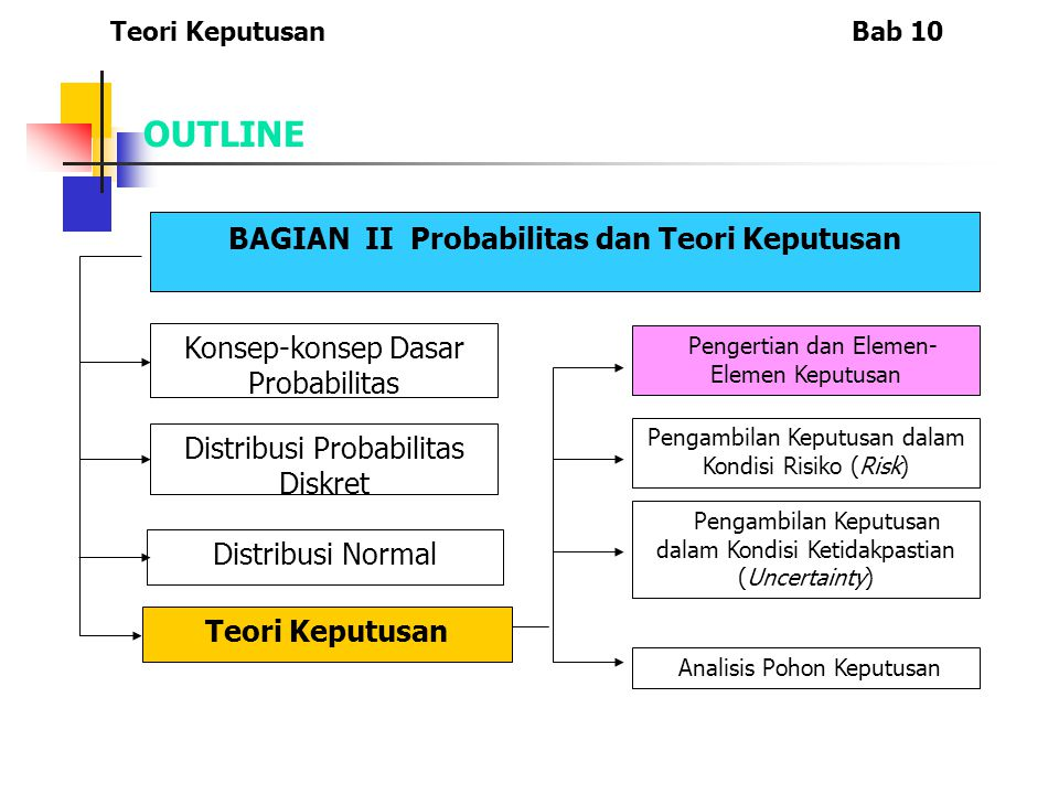 OUTLINE BAGIAN II Probabilitas dan Teori Keputusan Konsep-konsep Dasar Probabilitas Distribusi Probabilitas Diskret Distribusi Normal Teori Keputusan Pengertian dan Elemen- Elemen Keputusan Pengambilan Keputusan dalam Kondisi Risiko (Risk) Pengambilan Keputusan dalam Kondisi Ketidakpastian (Uncertainty) Analisis Pohon Keputusan Teori KeputusanBab 10