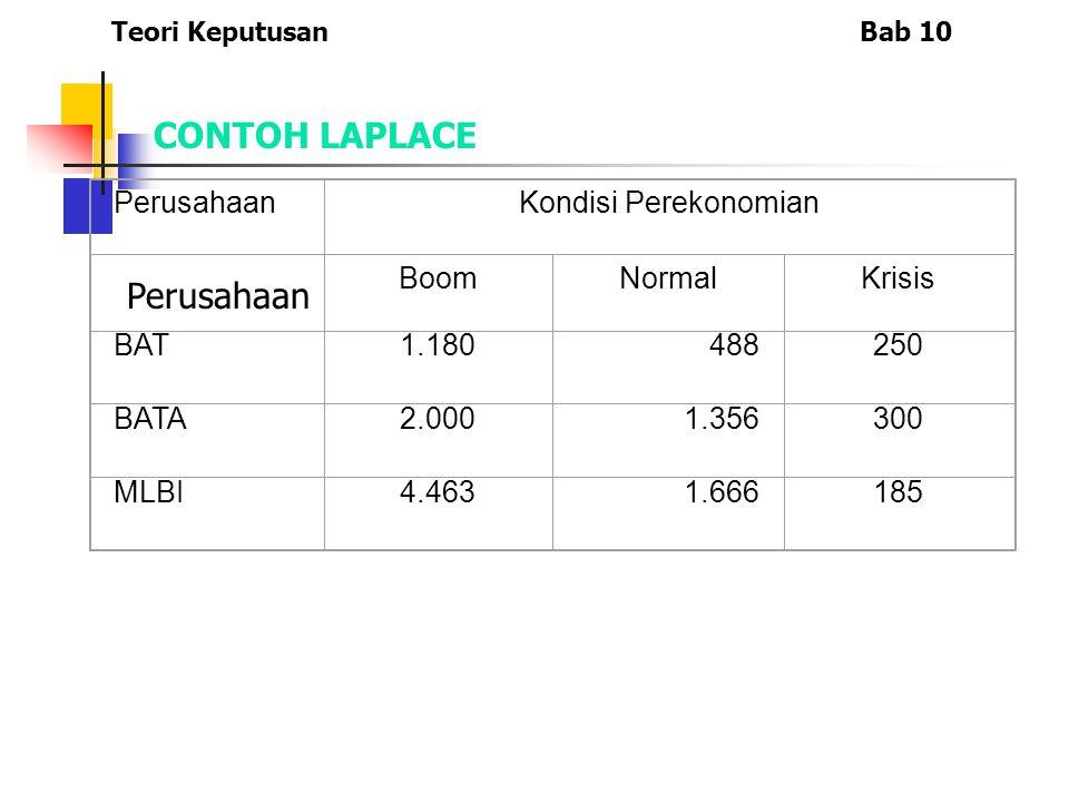 PerusahaanKondisi Perekonomian BoomNormalKrisis BAT1.180488250 BATA2.0001.356300 MLBI4.4631.666185 Teori KeputusanBab 10 CONTOH LAPLACE Perusahaan