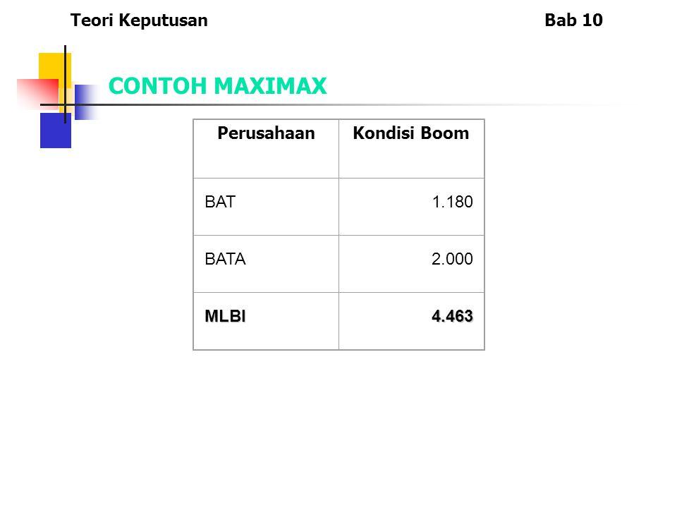 Teori KeputusanBab 10 CONTOH MAXIMAX PerusahaanKondisi Boom BAT1.180 BATA2.000 MLBI4.463
