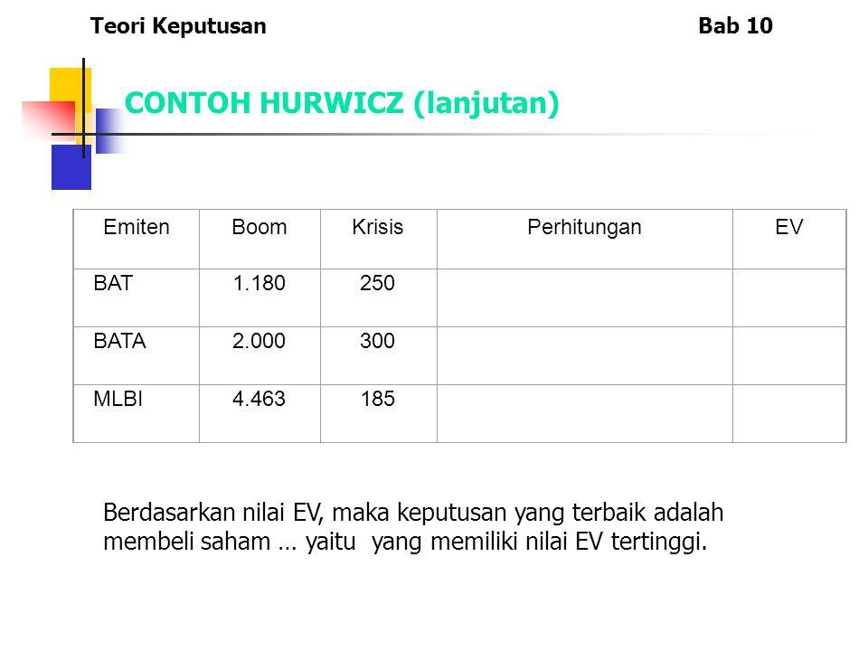 CONTOH HURWICZ (lanjutan) EmitenBoomKrisisPerhitunganEV BAT1.180250 BATA2.000300 MLBI4.463185 Teori KeputusanBab 10 Berdasarkan nilai EV, maka keputus