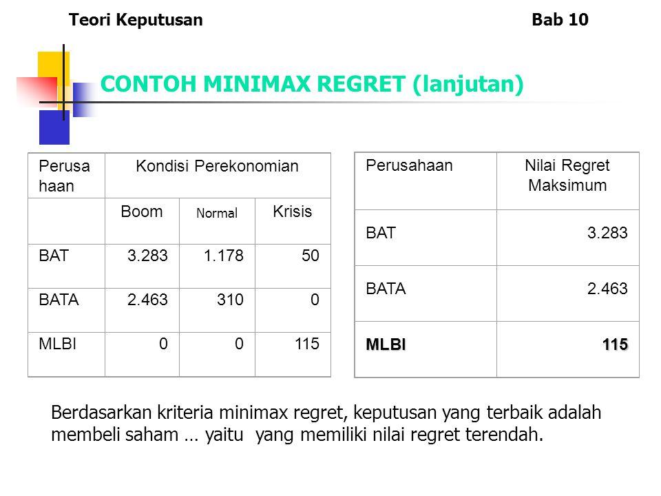 Perusa haan Kondisi Perekonomian Boom Normal Krisis BAT3.2831.17850 BATA2.4633100 MLBI00115 PerusahaanNilai Regret Maksimum BAT3.283 BATA2.463 MLBI115 Teori KeputusanBab 10 CONTOH MINIMAX REGRET (lanjutan) Berdasarkan kriteria minimax regret, keputusan yang terbaik adalah membeli saham … yaitu yang memiliki nilai regret terendah.