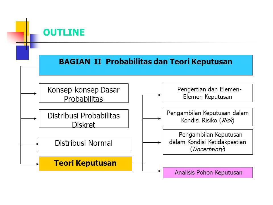 OUTLINE BAGIAN II Probabilitas dan Teori Keputusan Konsep-konsep Dasar Probabilitas Distribusi Probabilitas Diskret Distribusi Normal Teori Keputusan Pengertian dan Elemen- Elemen Keputusan Pengambilan Keputusan dalam Kondisi Risiko (Risk) Pengambilan Keputusan dalam Kondisi Ketidakpastian (Uncertainty) Analisis Pohon Keputusan