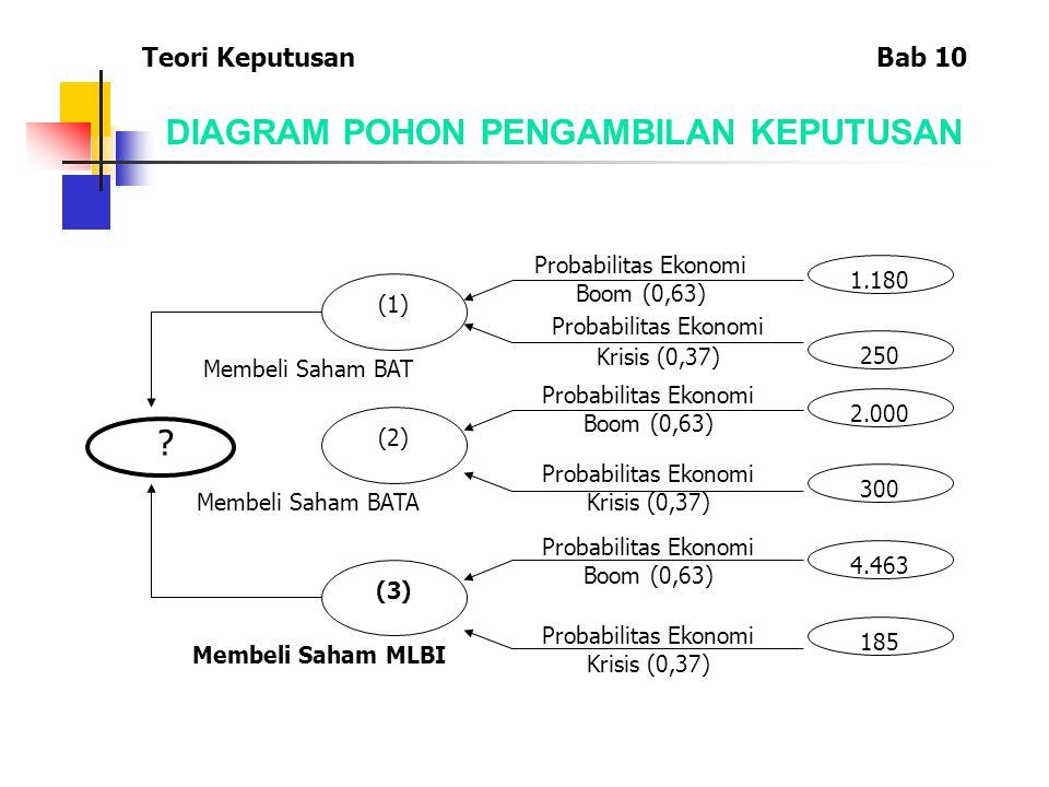 DIAGRAM POHON PENGAMBILAN KEPUTUSAN (1) (2) (3) 1.180 250 2.000 300 4.463 185 Probabilitas Ekonomi Boom (0,63) Probabilitas Ekonomi Krisis (0,37) Prob