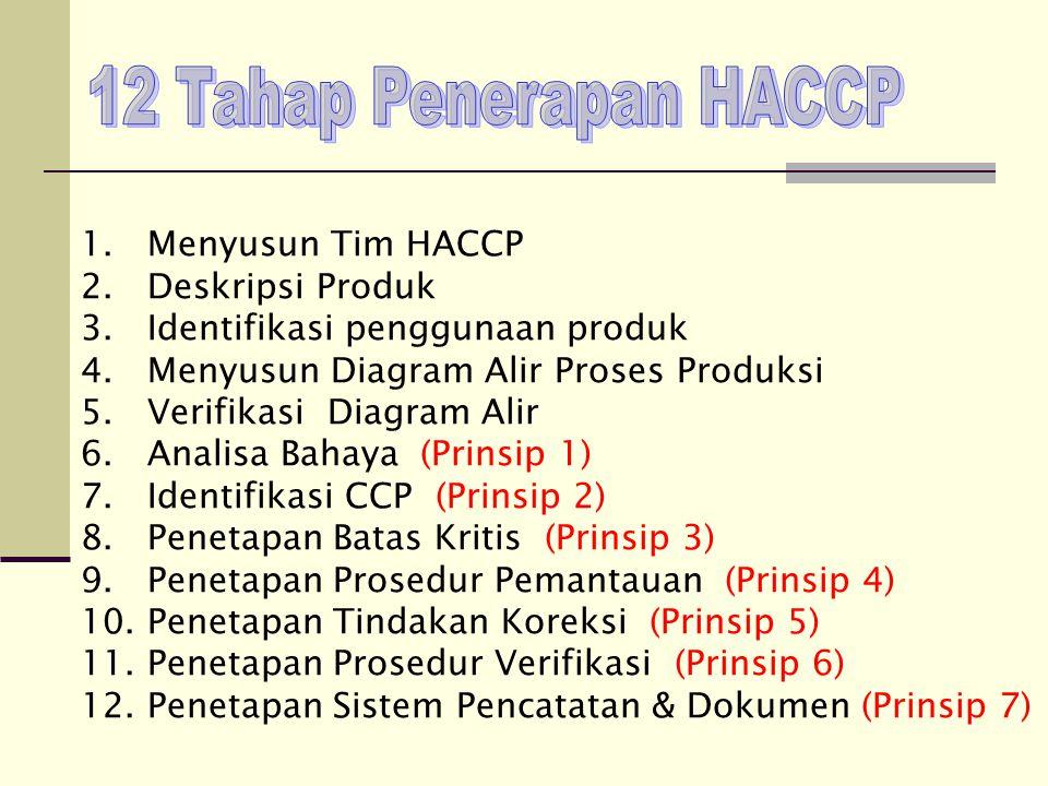 1. Menyusun Tim HACCP 2. Deskripsi Produk 3. Identifikasi penggunaan produk 4. Menyusun Diagram Alir Proses Produksi 5. Verifikasi Diagram Alir 6. Ana