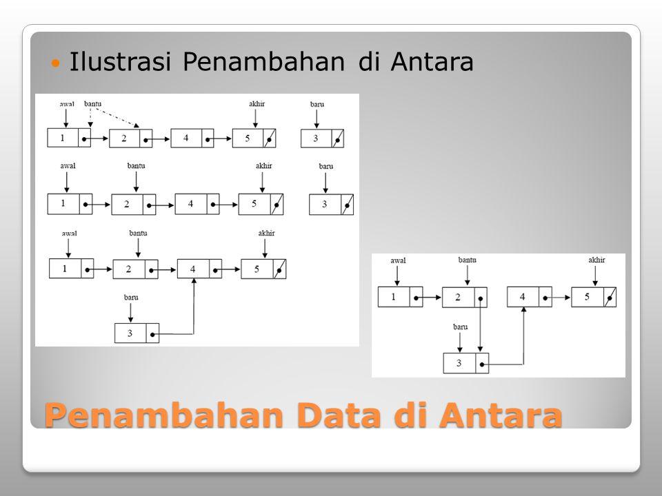 Penambahan Data di Antara Ilustrasi Penambahan di Antara