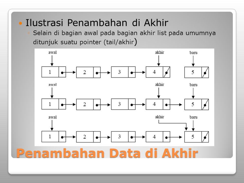Penambahan Data di Akhir Ilustrasi Penambahan di Akhir ◦Selain di bagian awal pada bagian akhir list pada umumnya ditunjuk suatu pointer (tail/akhir )