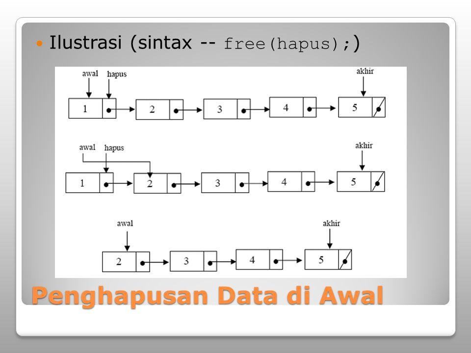 Penghapusan Data di Awal Ilustrasi (sintax -- free(hapus); )