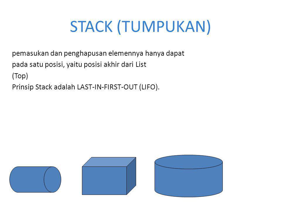 STACK (TUMPUKAN) pemasukan dan penghapusan elemennya hanya dapat pada satu posisi, yaitu posisi akhir dari List (Top) Prinsip Stack adalah LAST-IN-FIRST-OUT (LIFO).
