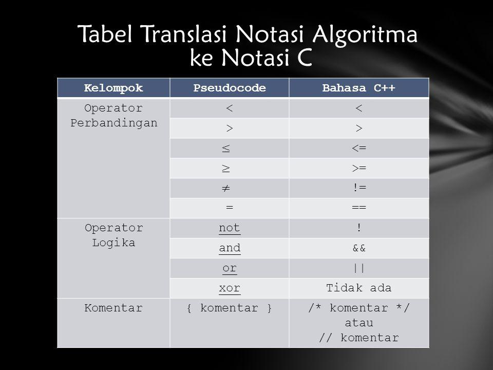 KelompokPseudocodeBahasa C++ Operator Perbandingan << >> <= >= != === Operator Logika not! and&& or|| xorTidak ada Komentar{ komentar }/* komentar */