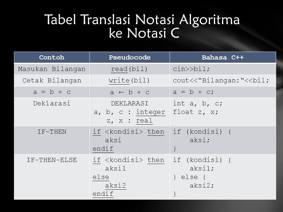 """ContohPseudocodeBahasa C++ Masukan Bilanganread(bil)cin>>bil; Cetak Bilanganwrite(bil)cout<<""""Bilangan:""""<<bil; a = b + ca = b + c; DeklarasiDEKLARASI a"""