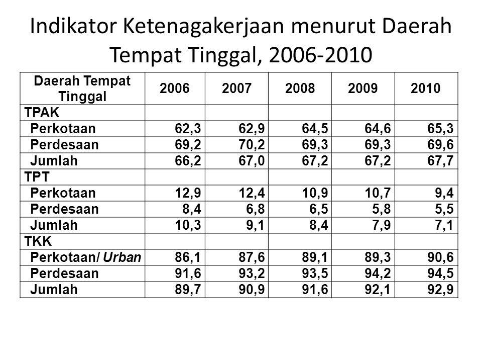 Indikator Ketenagakerjaan menurut Daerah Tempat Tinggal, 2006-2010 Daerah Tempat Tinggal 20062007200820092010 TPAK Perkotaan62,362,964,564,665,3 Perde