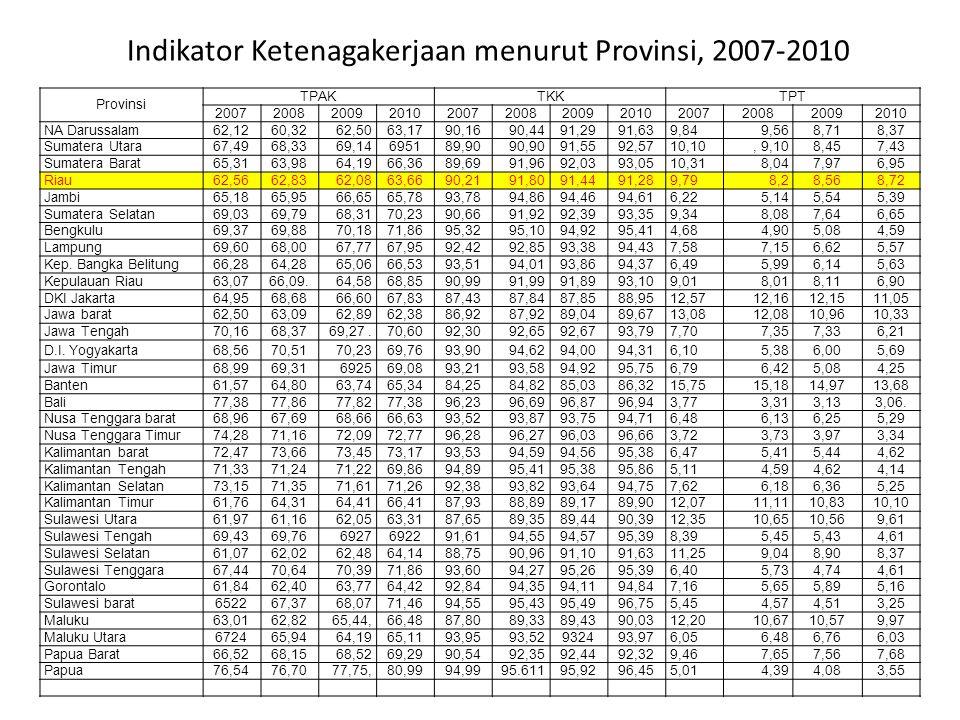 Indikator Ketenagakerjaan menurut Provinsi, 2007-2010 Provinsi TPAKTKKTPT 200720082009201020072008200920102007200820092010 NA Darussalam62,1260,3262,5