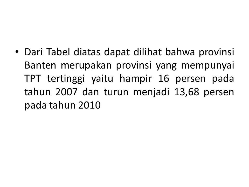 Dari Tabel diatas dapat dilihat bahwa provinsi Banten merupakan provinsi yang mempunyai TPT tertinggi yaitu hampir 16 persen pada tahun 2007 dan turun