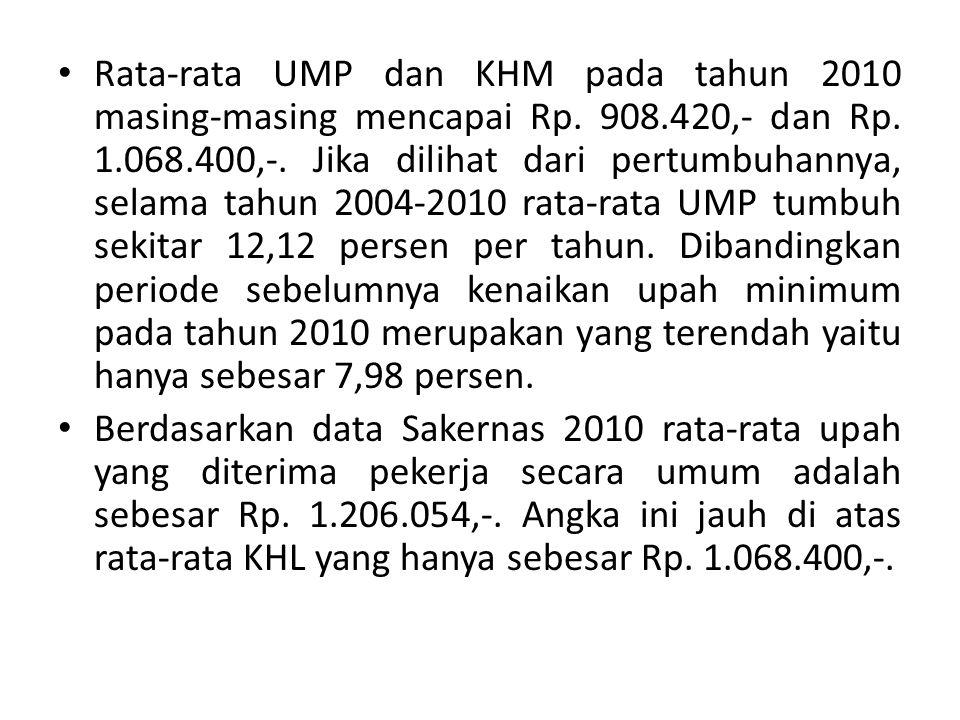 Rata-rata UMP dan KHM pada tahun 2010 masing-masing mencapai Rp. 908.420,- dan Rp. 1.068.400,-. Jika dilihat dari pertumbuhannya, selama tahun 2004-20