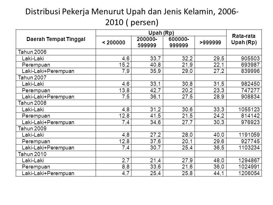 Distribusi Pekerja Menurut Upah dan Jenis Kelamin, 2006- 2010 ( persen) Daerah Tempat Tinggal Upah (Rp) Rata-rata Upah (Rp) < 200000 200000- 599999 60