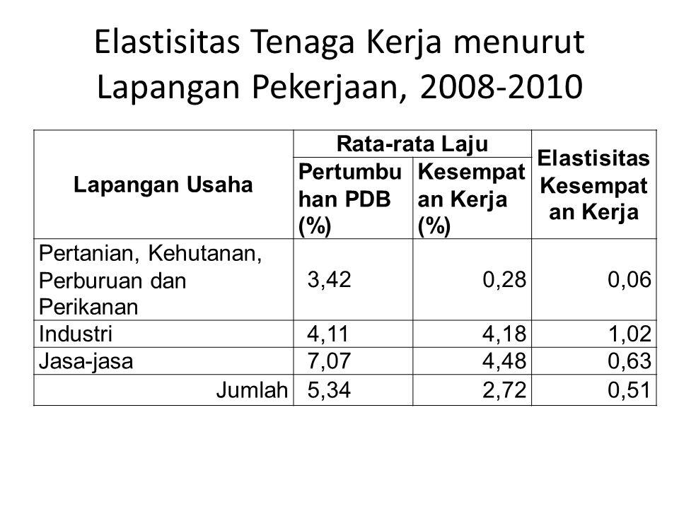 Elastisitas Tenaga Kerja menurut Lapangan Pekerjaan, 2008-2010 Lapangan Usaha Rata-rata Laju Elastisitas Kesempat an Kerja Pertumbu han PDB (%) Kesemp