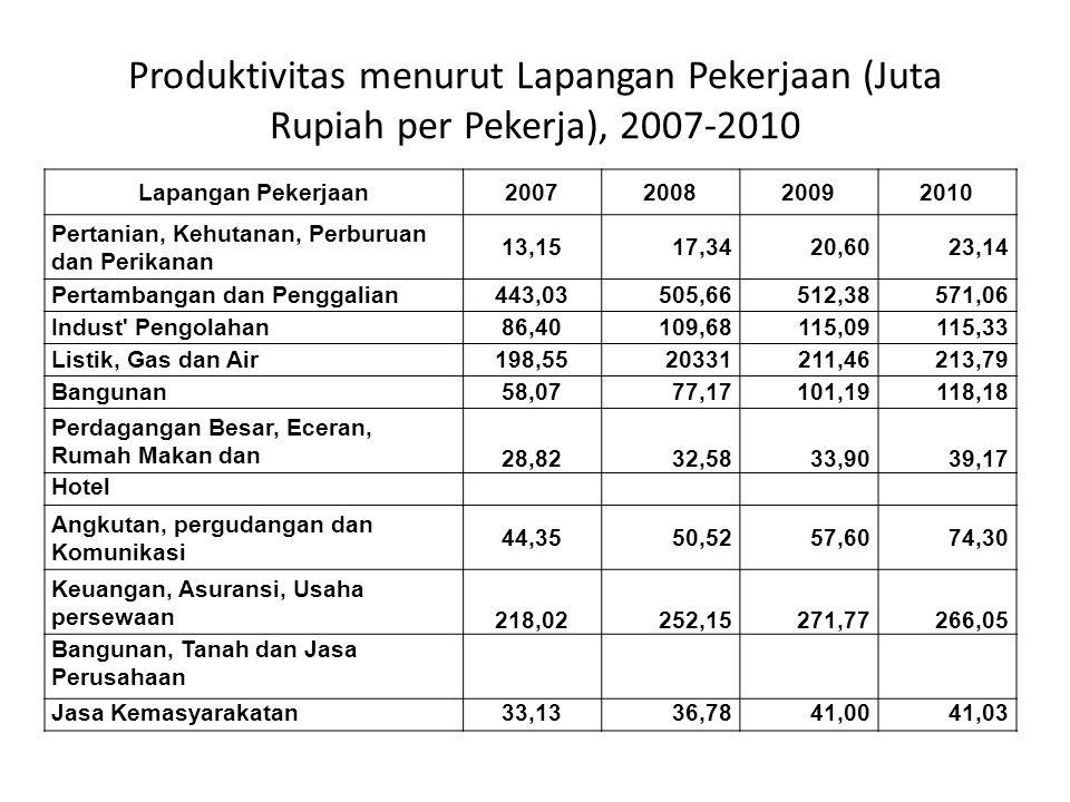 Produktivitas menurut Lapangan Pekerjaan (Juta Rupiah per Pekerja), 2007-2010 Lapangan Pekerjaan2007200820092010 Pertanian, Kehutanan, Perburuan dan P