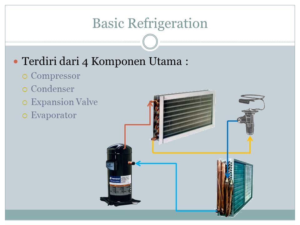 Basic Refrigeration Terdiri dari 4 Komponen Utama :  Compressor  Condenser  Expansion Valve  Evaporator
