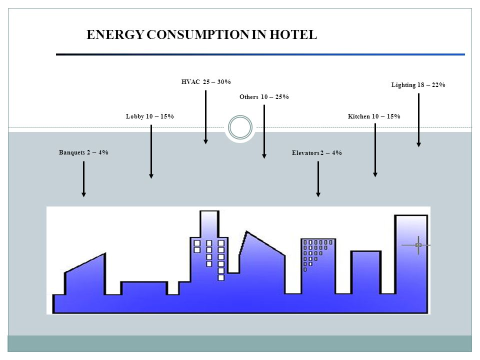 ENERGY CONSUMPTION IN HOTEL HVAC 25 – 30% Lighting 18 – 22% Others 10 – 25% Kitchen 10 – 15%Lobby 10 – 15% Elevators 2 – 4% Banquets 2 – 4%