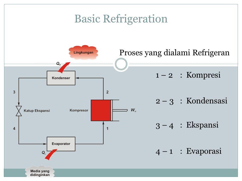 Basic Refrigeration 1 – 2 : Kompresi 2 – 3 : Kondensasi 3 – 4 : Ekspansi 4 – 1 : Evaporasi Proses yang dialami Refrigeran