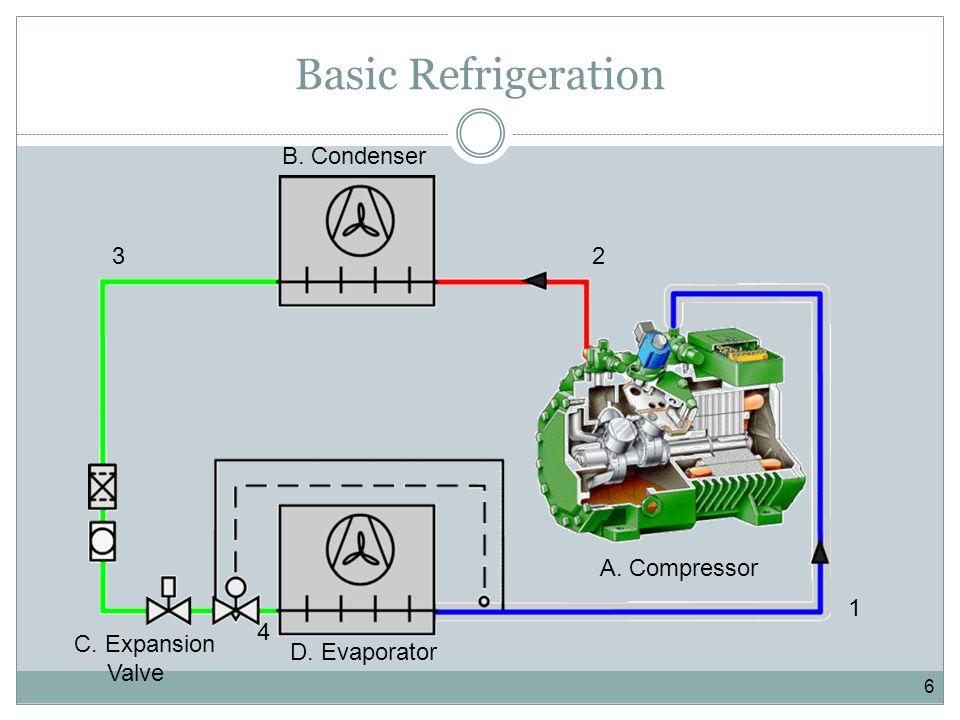 6 1 23 4 A. Compressor B. Condenser D. Evaporator C. Expansion Valve Basic Refrigeration