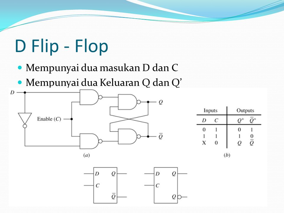 D Flip - Flop Mempunyai dua masukan D dan C Mempunyai dua Keluaran Q dan Q'