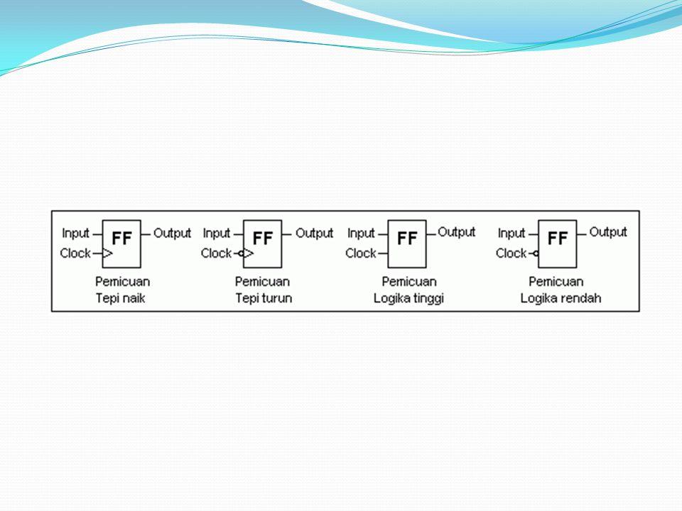 SR Flip - flop Mempunyai dua masukan S dan R Mempunyai dua keluaran Q dan Q'