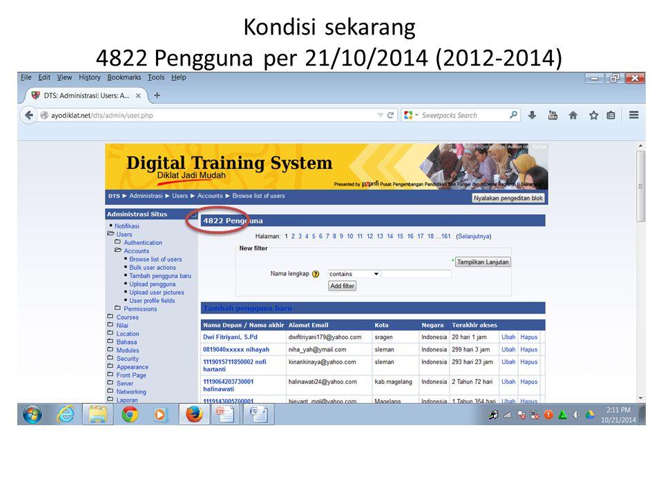 Kondisi sekarang 4822 Pengguna per 21/10/2014 (2012-2014)