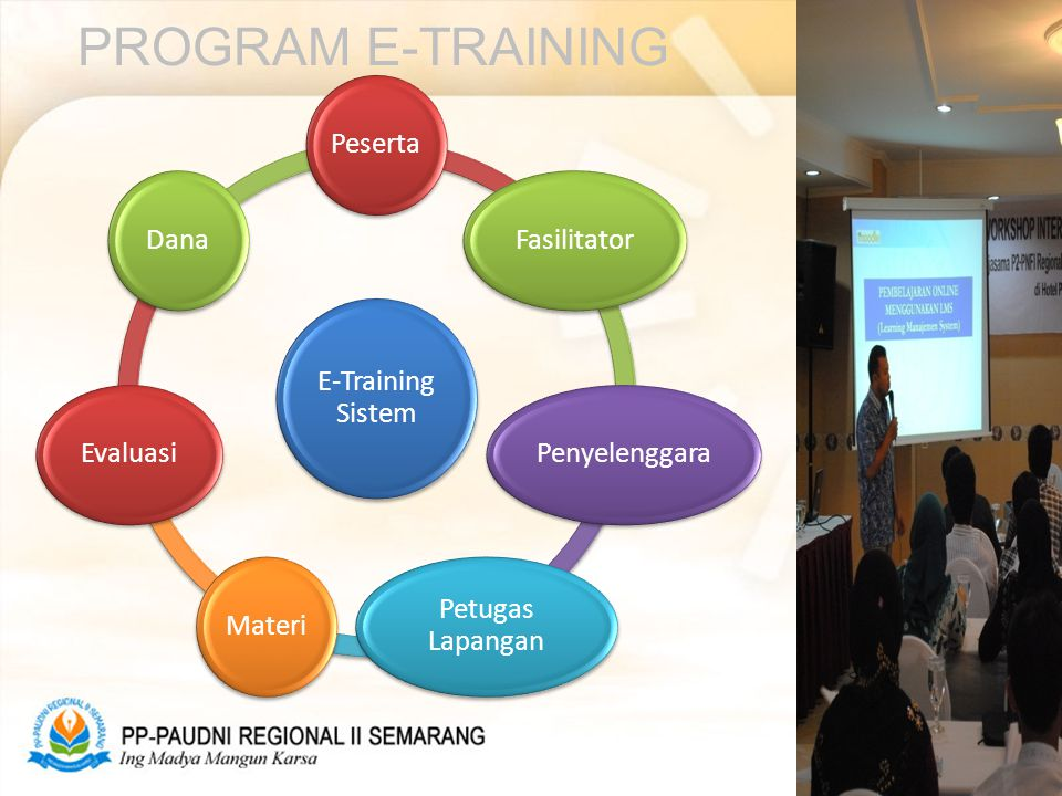 PROGRAM E-TRAINING E-Training Sistem PesertaFasilitatorPenyelenggara Petugas Lapangan MateriEvaluasiDana