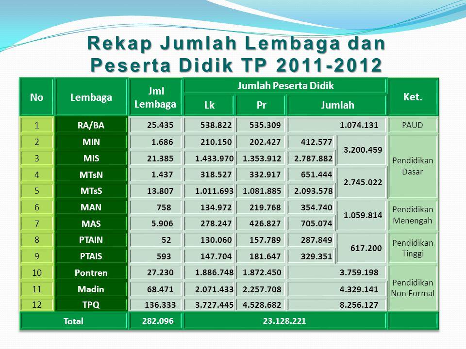 Rekap Jumlah Lembaga dan Peserta Didik TP 2011-2012