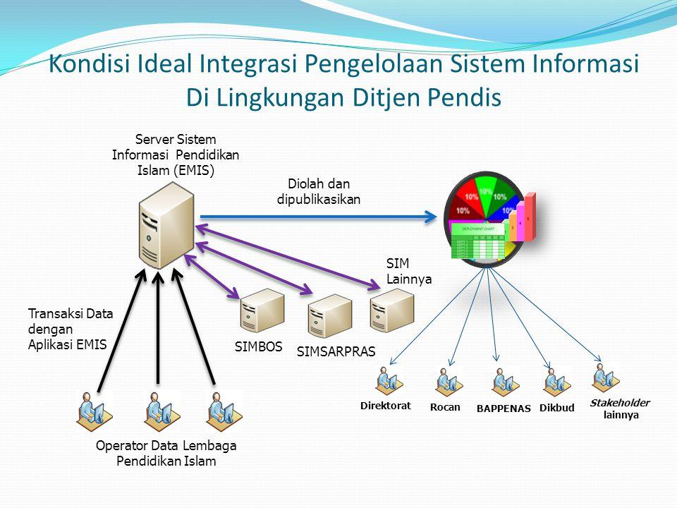 Kondisi Ideal Integrasi Pengelolaan Sistem Informasi Di Lingkungan Ditjen Pendis Operator Data Lembaga Pendidikan Islam Server Sistem Informasi Pendid